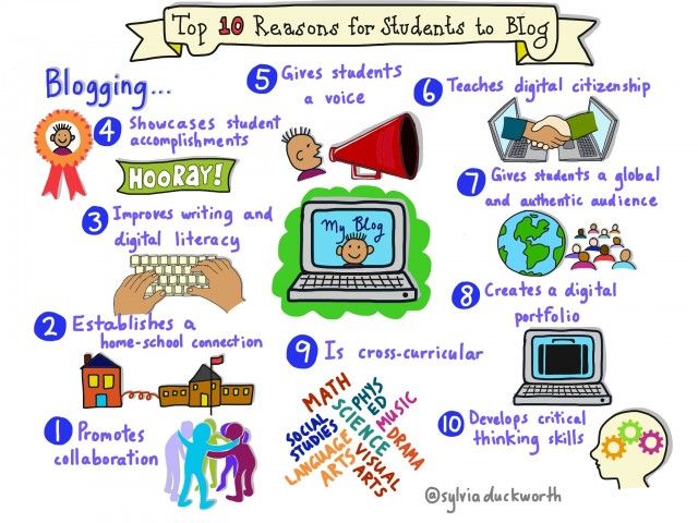 Top 10 Reasons for Students to Blog - Sylvia Duckworth - CC BY - flickr